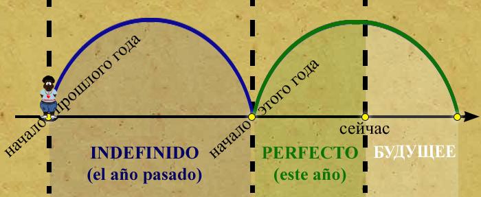 испанский онлайн