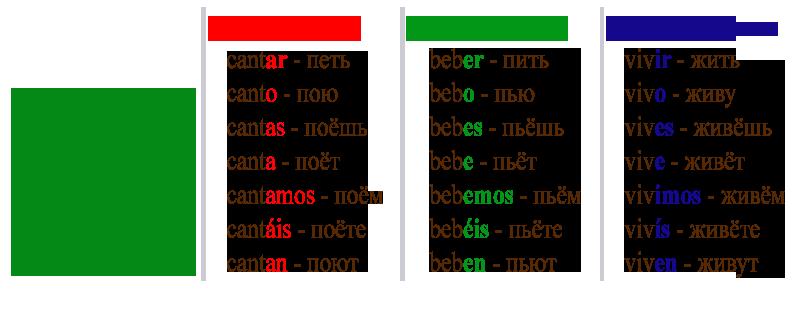 испанские глаголы таблица с переводом